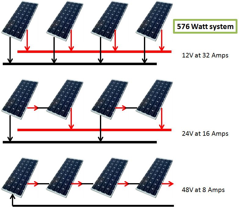 for 48v battery charging place all four panels in series
