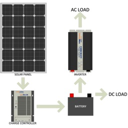 Sizing a Solar Panel System - Recondition Lead Acid Batteries